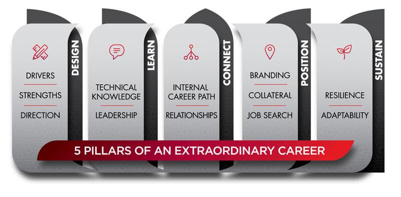 5-pillars-extraordinary-career.jpg