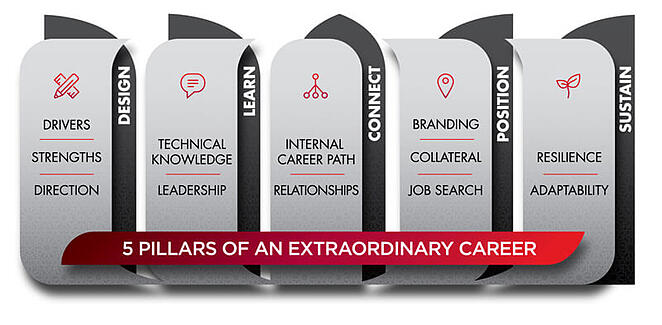 5-pillars-extraordinary-career.jpg
